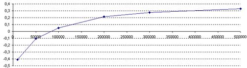Сортировка массива методом Хоара(«Быстрая» сортировка) - сравнение параллельной и последовательной реализации