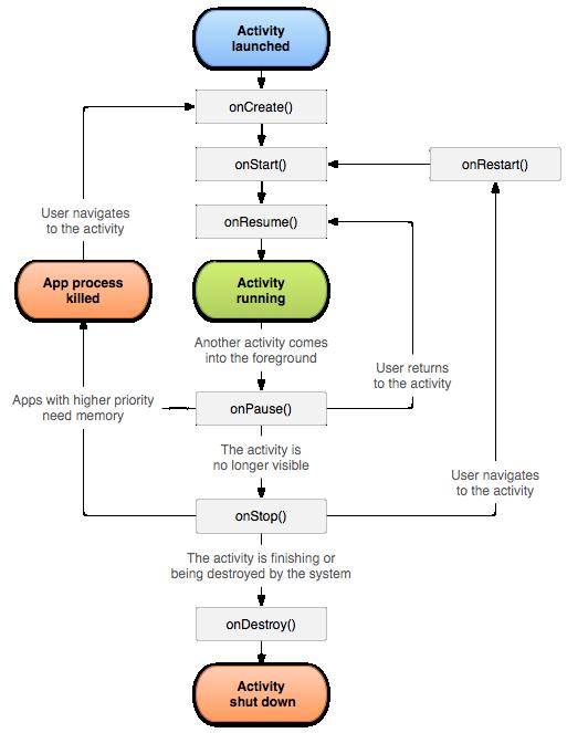 Жизненный цикл приложения