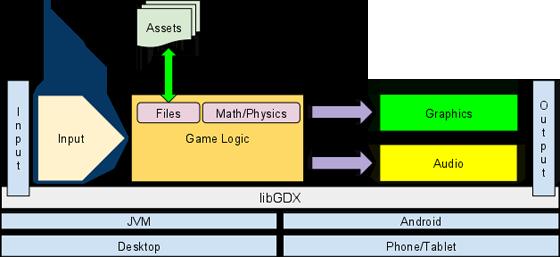 libGDX - Диаграмма модулей