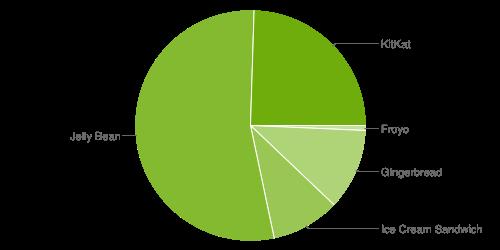 Статистика пользователей Android по версиям - октябрь 2014