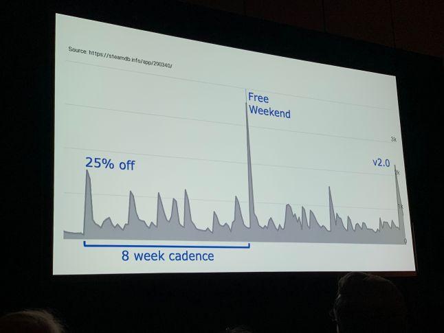 Слайд из выступления Кейн, иллюстрирующий скачки прибыли каждые 8 недель